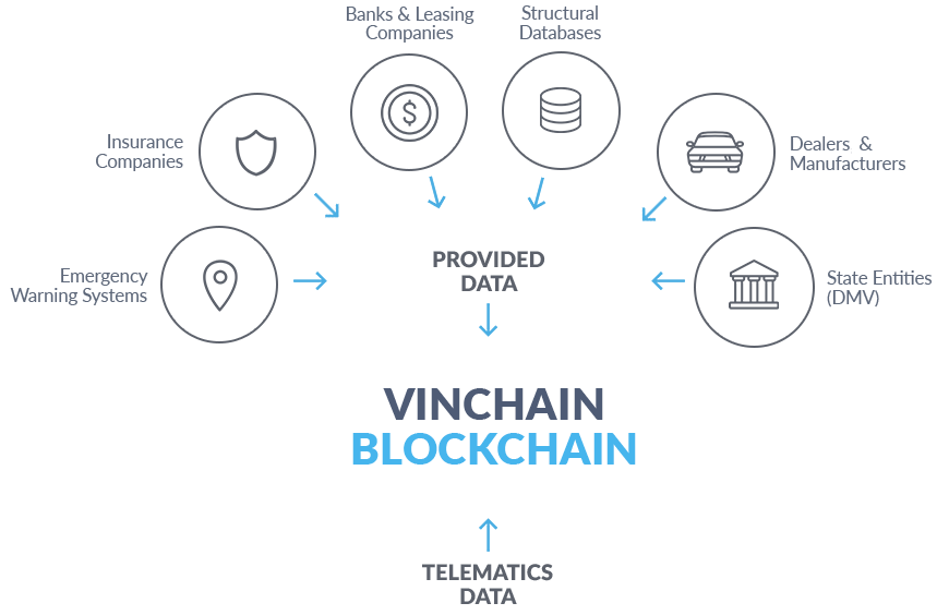 vin blockchain technology