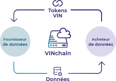 Data VinChain features