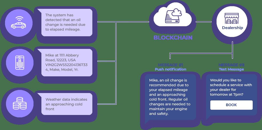 car maintenance book blockchain